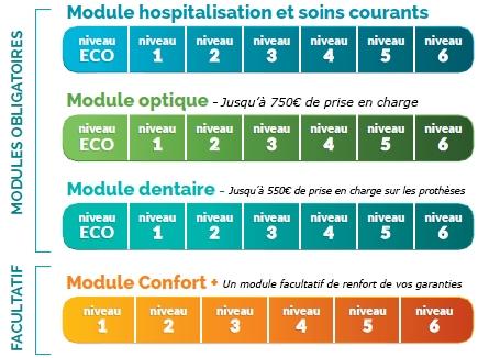 6 niveaux de garanties par module de soin avec la complémentaire santé  Modul EMOA d70d2ae3d98f