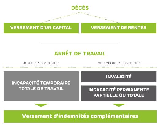 Emoa Mutuelle Du Var Prevoyance Collective