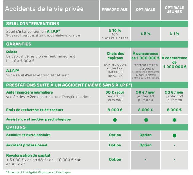 8eb178b2ce2326 EMOA Mutuelle du Var - Protection Accidents de la Vie Privée